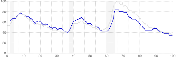 Texas monthly unemployment rate chart from 1990 to December 2019